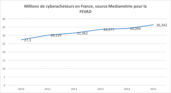 nombre-cyberacheteurs-france
